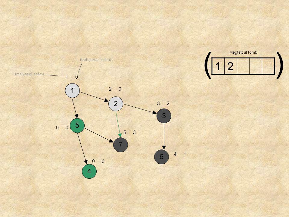 1257364 10 20 00 32 00 53 41 12 Megtett út tömb () (mélységi szám) (befejezési szám)