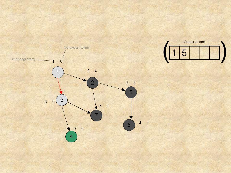 1257364 10 24 60 32 00 53 41 15 Megtett út tömb () (mélységi szám) (befejezési szám)