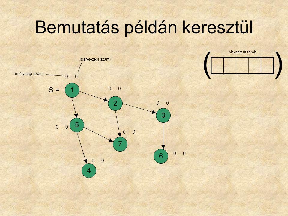 Bemutatás példán keresztül 1257364 00 00 00 00 00 00 00 Megtett út tömb () (mélységi szám) (befejezési szám) S =