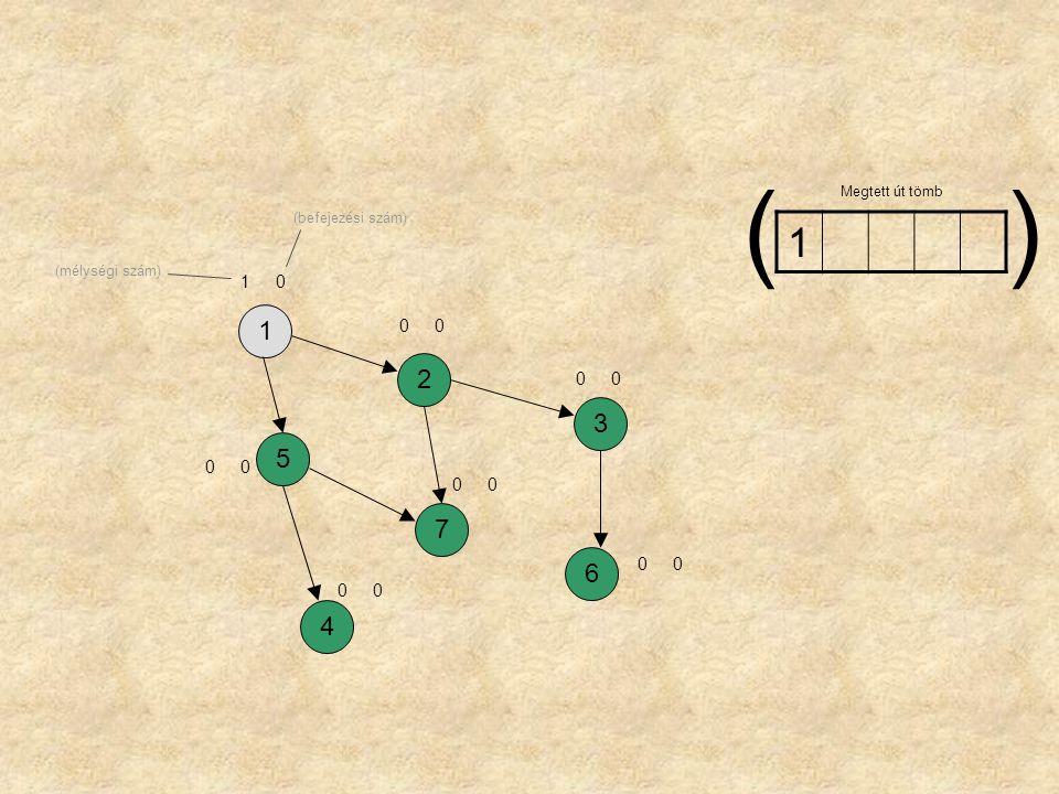 1257364 10 24 60 32 75 53 41 15 Megtett út tömb () (mélységi szám) (befejezési szám)