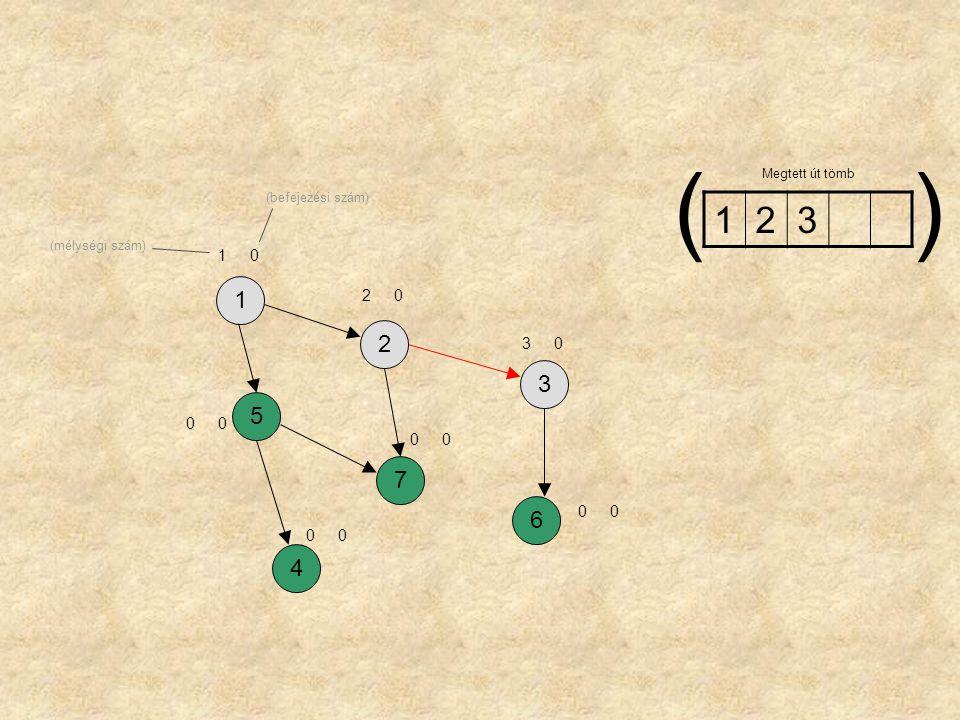 1257364 17 24 66 32 75 53 41 Megtett út tömb () (mélységi szám) (befejezési szám)