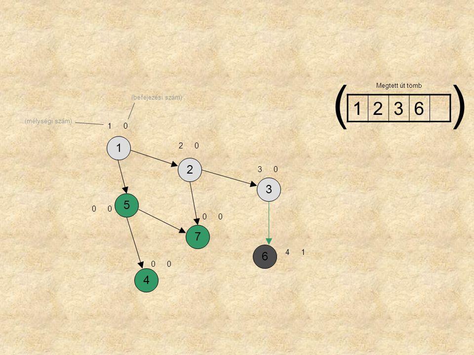 1257364 10 20 00 32 00 00 41 123 Megtett út tömb () (mélységi szám) (befejezési szám)