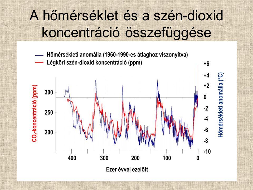 A hőmérséklet és a szén-dioxid koncentráció összefüggése