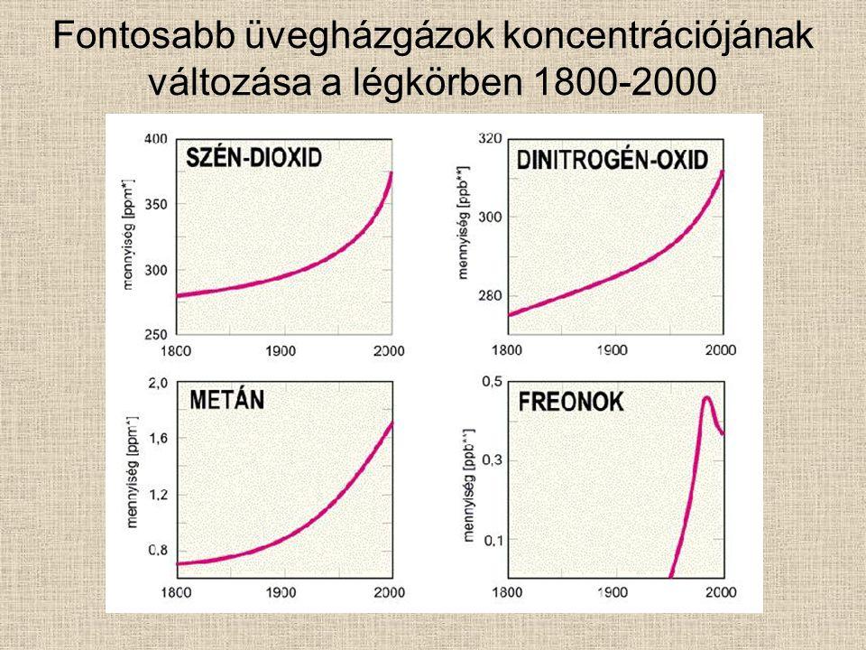 Fontosabb üvegházgázok koncentrációjának változása a légkörben 1800-2000