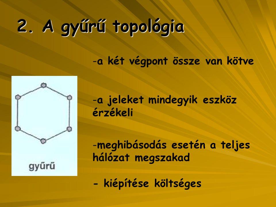2. A gyűrű topológia -a két végpont össze van kötve -a jeleket mindegyik eszköz érzékeli -meghibásodás esetén a teljes hálózat megszakad - kiépítése k