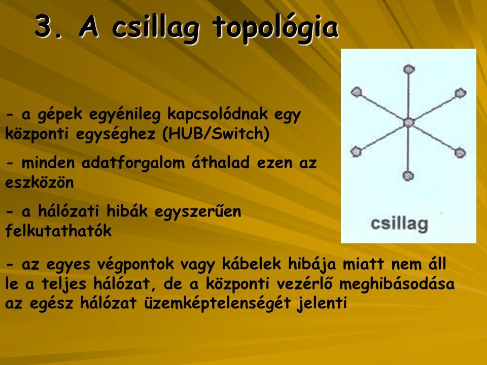3. A csillag topológia - a gépek egyénileg kapcsolódnak egy központi egységhez (HUB/Switch) - minden adatforgalom áthalad ezen az eszközön - a hálózat