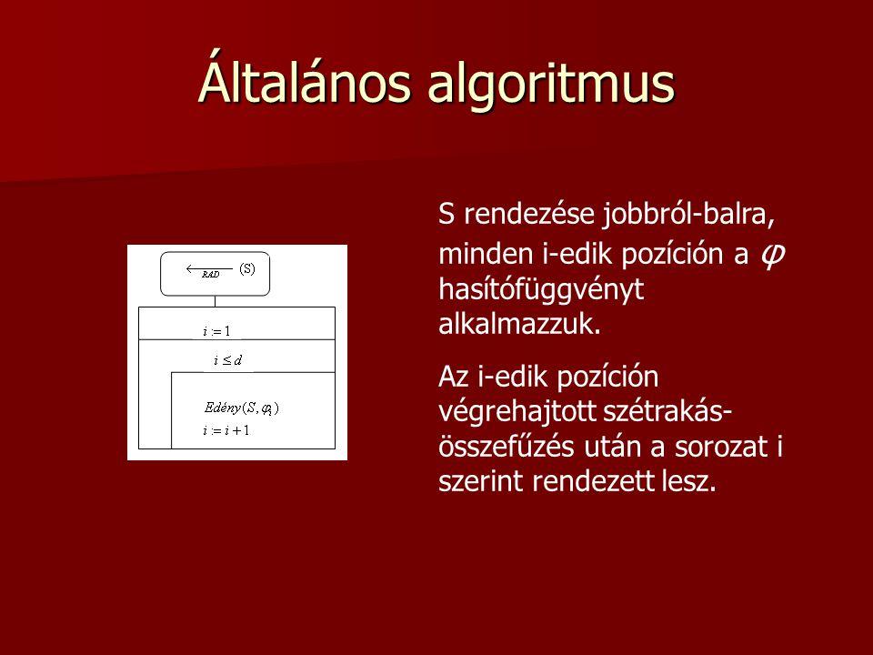 Általános algoritmus S rendezése jobbról-balra, minden i-edik pozíción a φ hasítófüggvényt alkalmazzuk. Az i-edik pozíción végrehajtott szétrakás- öss