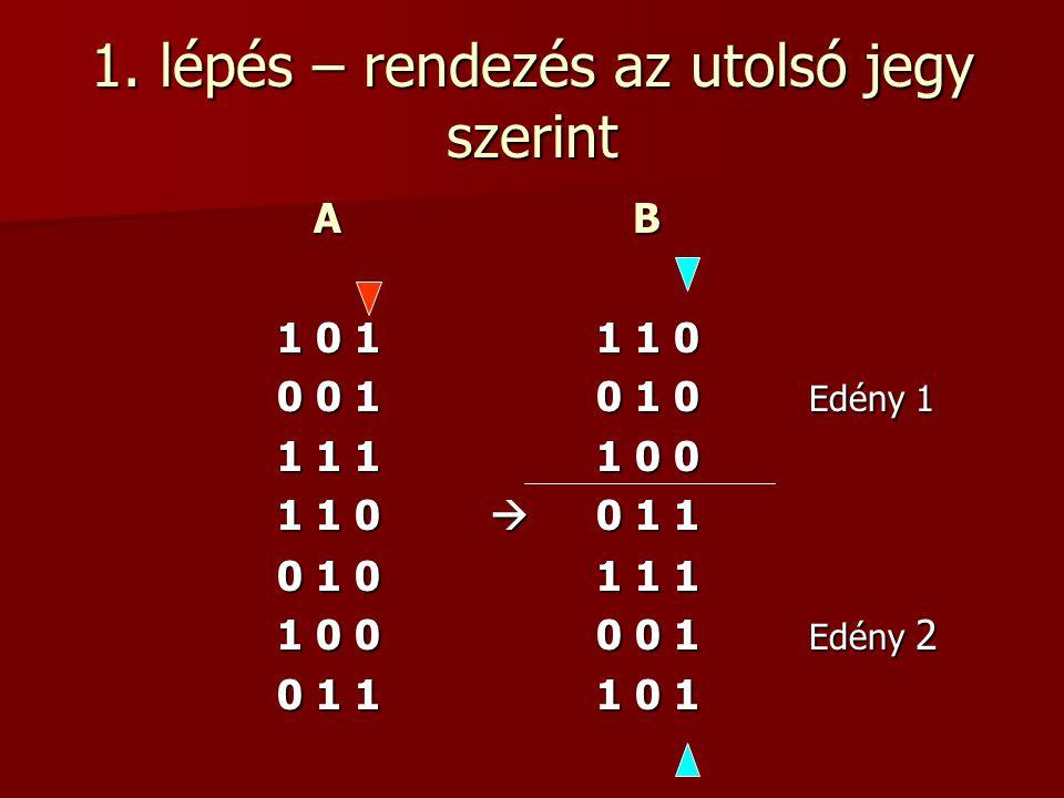1. lépés – rendezés az utolsó jegy szerint A B A B 1 0 11 1 0 0 0 10 1 0 Edény 1 1 1 11 0 0 1 1 0  0 1 1 0 1 01 1 1 1 0 00 0 1 Edény 2 0 1 11 0 1