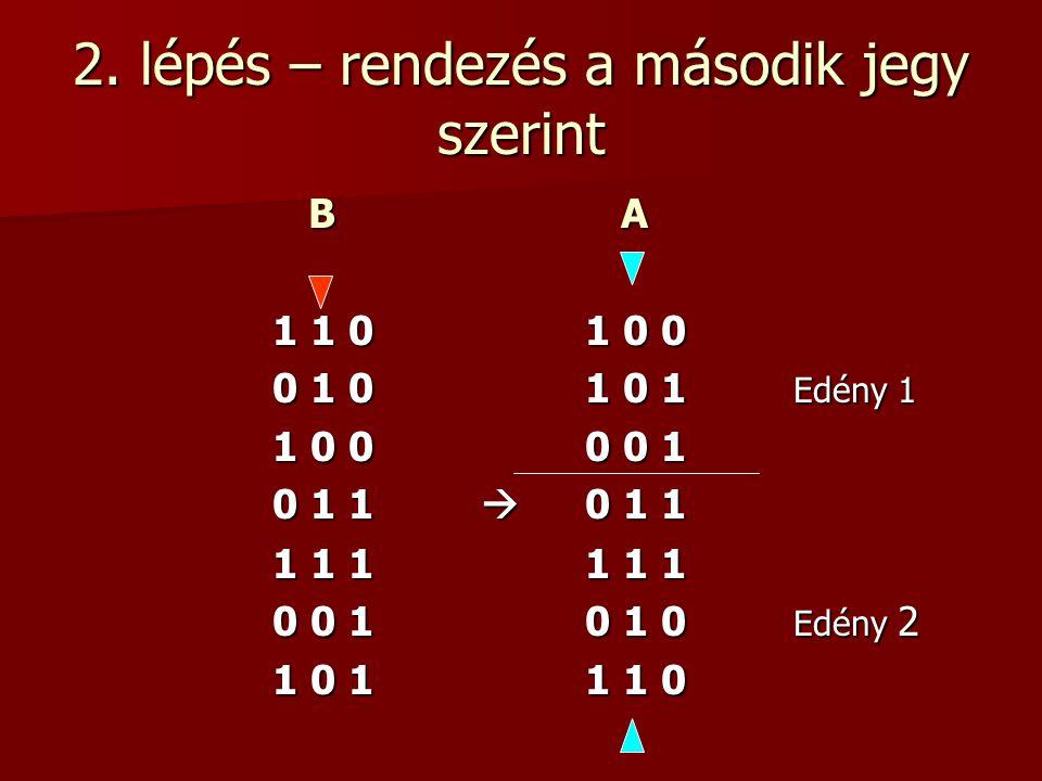 2. lépés – rendezés a második jegy szerint B A B A 1 1 01 0 0 0 1 01 0 1 Edény 1 1 0 00 0 1 0 1 1  0 1 1 1 1 11 1 1 0 0 10 1 0 Edény 2 1 0 11 1 0