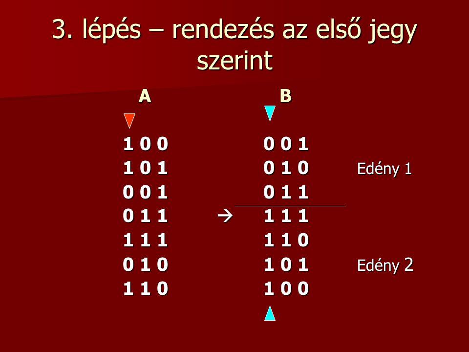 3. lépés – rendezés az első jegy szerint A B A B 1 0 00 0 1 1 0 10 1 0 Edény 1 0 0 10 1 1 0 1 1  1 1 1 1 1 11 1 0 0 1 01 0 1 Edény 2 1 1 01 0 0