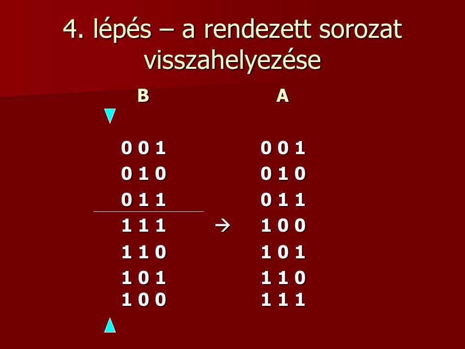 4. lépés – a rendezett sorozat visszahelyezése B A B A 0 0 10 0 1 0 1 00 1 0 0 1 10 1 1 1 1 1  1 0 0 1 1 01 0 1 1 0 11 1 0 1 0 01 1 1