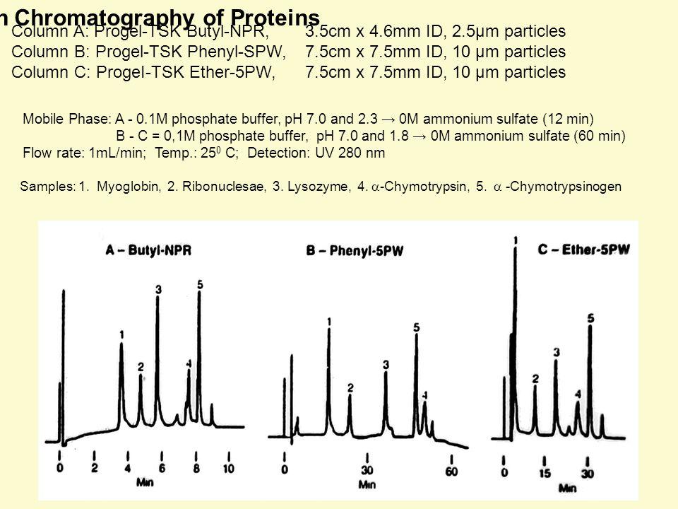 Hydrophobic Interaction Chromatography of Proteins Column A: Progel-TSK Butyl-NPR, 3.5cm x 4.6mm ID, 2.5μm particles Column B: Progel-TSK Phenyl-SPW,7