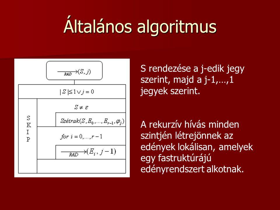Általános algoritmus S rendezése a j-edik jegy szerint, majd a j-1,…,1 jegyek szerint. A rekurzív hívás minden szintjén létrejönnek az edények lokális