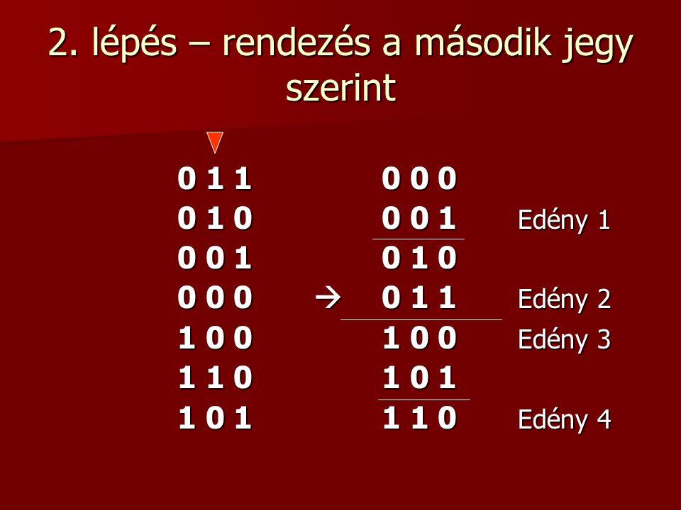 2. lépés – rendezés a második jegy szerint 0 1 10 0 0 0 1 00 0 1 Edény 1 0 0 10 1 0 0 0 0  0 1 1 Edény 2 1 0 01 0 0 Edény 3 1 1 01 0 1 1 0 11 1 0 Edé