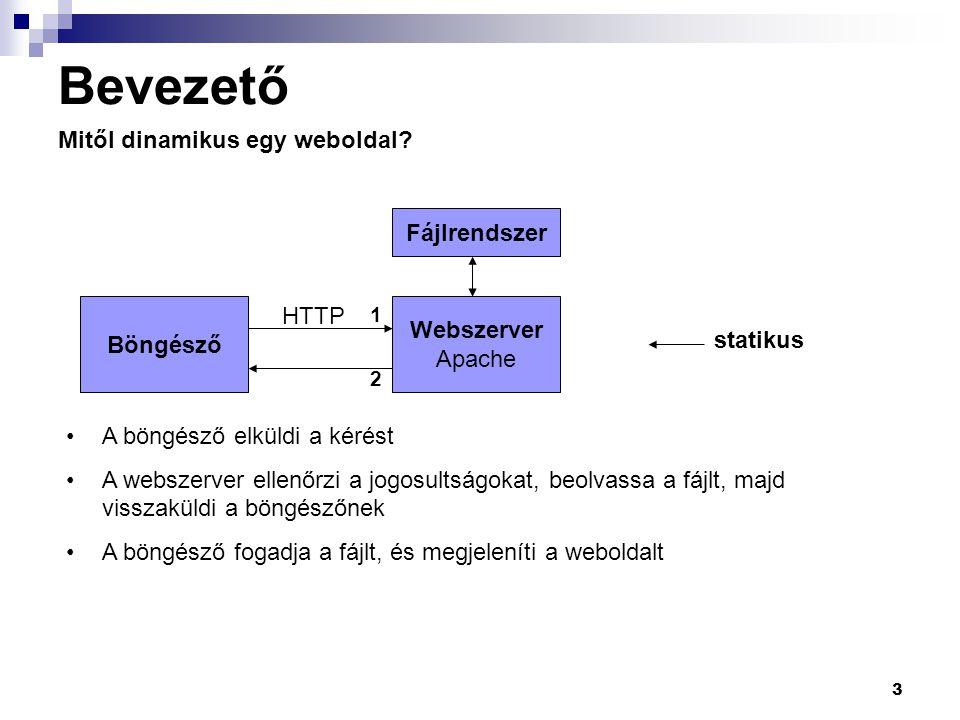 3 Bevezető Mitől dinamikus egy weboldal? Böngésző Webszerver Apache Fájlrendszer HTTP statikus 1 2 A böngésző elküldi a kérést A webszerver ellenőrzi
