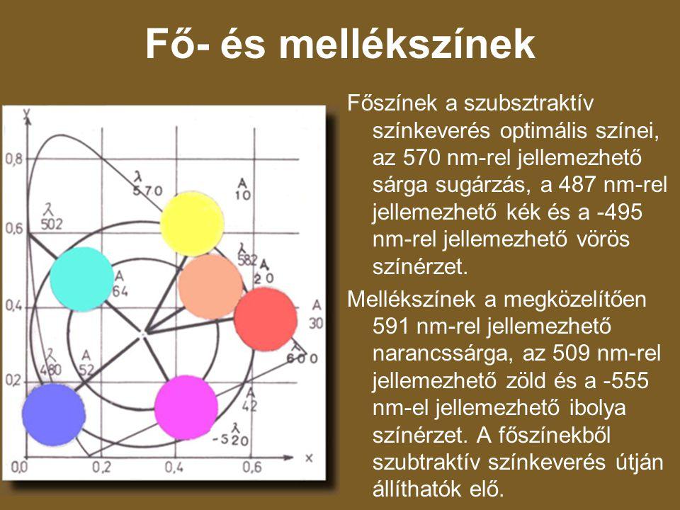Fő- és mellékszínek Főszínek a szubsztraktív színkeverés optimális színei, az 570 nm-rel jellemezhető sárga sugárzás, a 487 nm-rel jellemezhető kék és