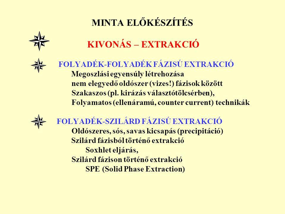MINTA ELŐKÉSZÍTÉS KIVONÁS – EXTRAKCIÓ FOLYADÉK-FOLYADÉK FÁZISÚ EXTRAKCIÓ Megoszlási egyensúly létrehozása nem elegyedő oldószer (vizes!) fázisok közöt
