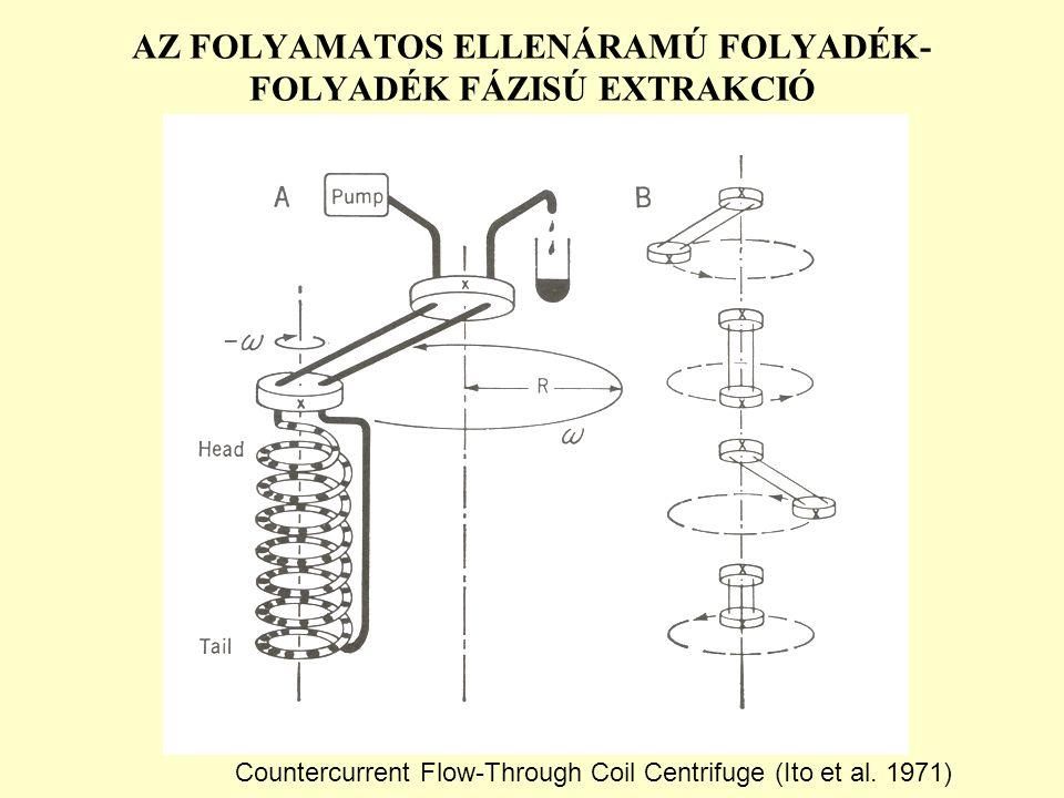AZ FOLYAMATOS ELLENÁRAMÚ FOLYADÉK- FOLYADÉK FÁZISÚ EXTRAKCIÓ Countercurrent Flow-Through Coil Centrifuge (Ito et al. 1971)