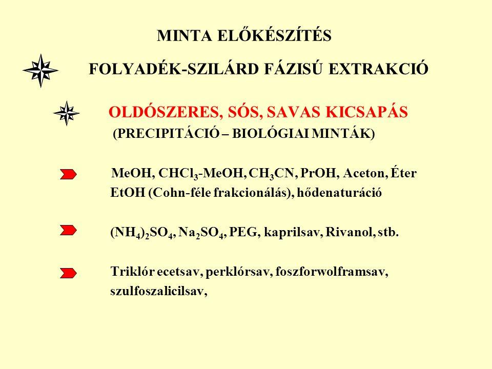 MINTA ELŐKÉSZÍTÉS FOLYADÉK-SZILÁRD FÁZISÚ EXTRAKCIÓ OLDÓSZERES, SÓS, SAVAS KICSAPÁS (PRECIPITÁCIÓ – BIOLÓGIAI MINTÁK) MeOH, CHCl 3 -MeOH, CH 3 CN, PrO