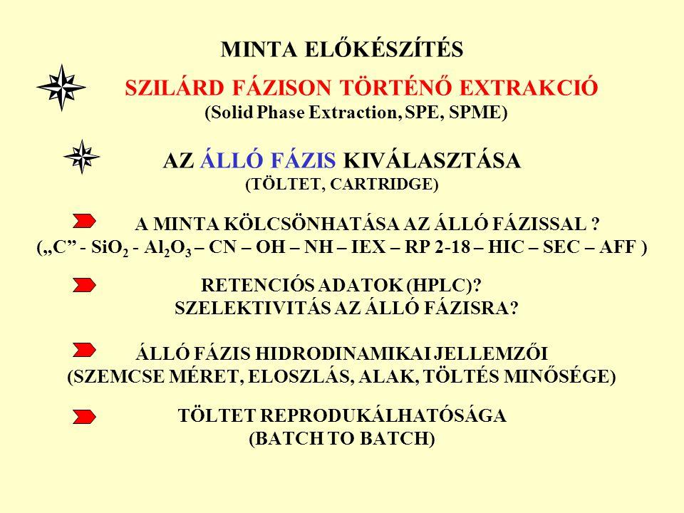 MINTA ELŐKÉSZÍTÉS SZILÁRD FÁZISON TÖRTÉNŐ EXTRAKCIÓ (Solid Phase Extraction, SPE, SPME) AZ ÁLLÓ FÁZIS KIVÁLASZTÁSA (TÖLTET, CARTRIDGE) A MINTA KÖLCSÖN