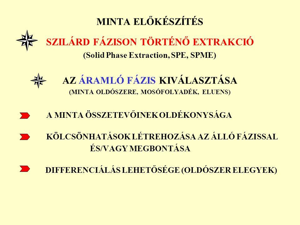 MINTA ELŐKÉSZÍTÉS SZILÁRD FÁZISON TÖRTÉNŐ EXTRAKCIÓ (Solid Phase Extraction, SPE, SPME) AZ ÁRAMLÓ FÁZIS KIVÁLASZTÁSA (MINTA OLDÓSZERE, MOSÓFOLYADÉK, E