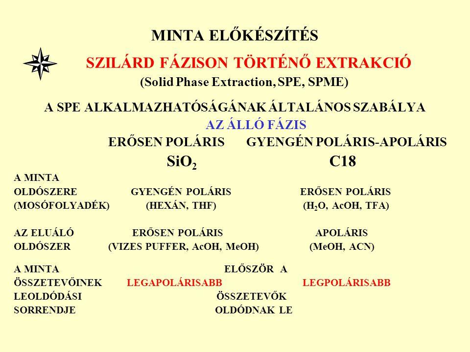 MINTA ELŐKÉSZÍTÉS SZILÁRD FÁZISON TÖRTÉNŐ EXTRAKCIÓ (Solid Phase Extraction, SPE, SPME) A SPE ALKALMAZHATÓSÁGÁNAK ÁLTALÁNOS SZABÁLYA AZ ÁLLÓ FÁZIS ERŐ