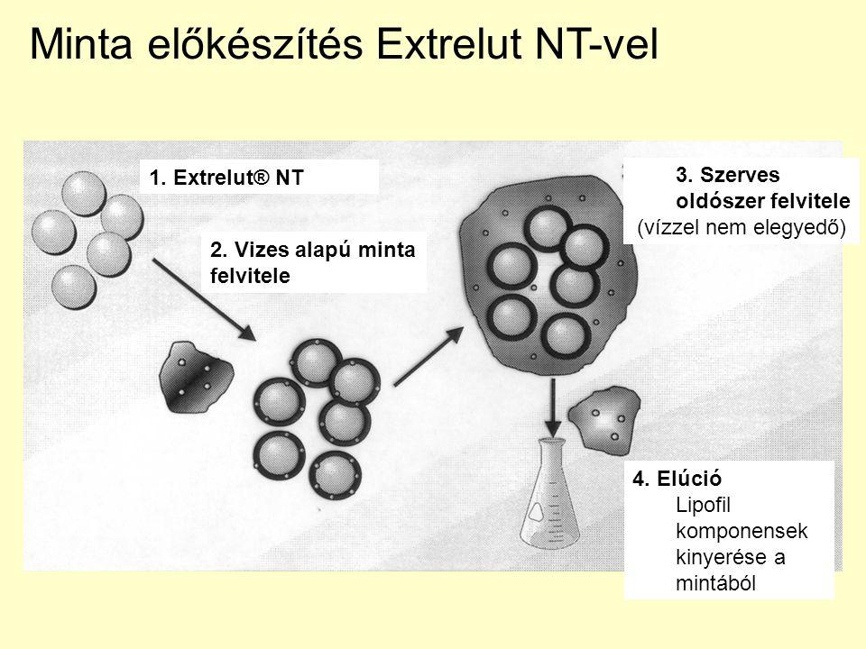 Minta előkészítés Extrelut NT-vel 4. Elúció Lipofil komponensek kinyerése a mintából 3. Szerves oldószer felvitele (vízzel nem elegyedő) 2. Vizes alap