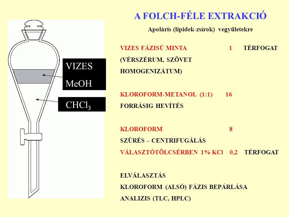 VIZES MeOH A FOLCH-FÉLE EXTRAKCIÓ Apoláris (lipidek-zsírok) vegyületekre VIZES FÁZISÚ MINTA 1 TÉRFOGAT (VÉRSZÉRUM, SZÖVET HOMOGENIZÁTUM) KLOROFORM-MET