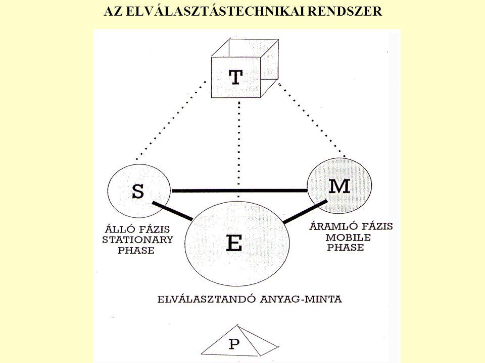 SZERVES MINTA (MW>2000Da) OLDÓDIK SZERVES OLDÓSZERBEN VÍZBEN / \ IONOS NEM-IONOS / \ Ion-pár képző KATIONOS ANIONOS RPC WP-BUTIL (C4) IEX SEC IEX WP-BUTIL (C4) SEC WP-COOH WP-PEI Sephadex G-25 Sephadex G-25 HEXÁN HEXÁN PUFFER METILÉN KLORID VIZES PUFFEREK METILÉN KLORID ACETONITRIL ACETONITRIL ACETON ACETON METANOL – VIZ METANOL - VIZ