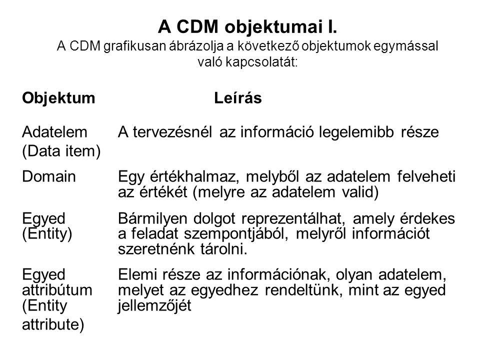 A CDM objektumai I.