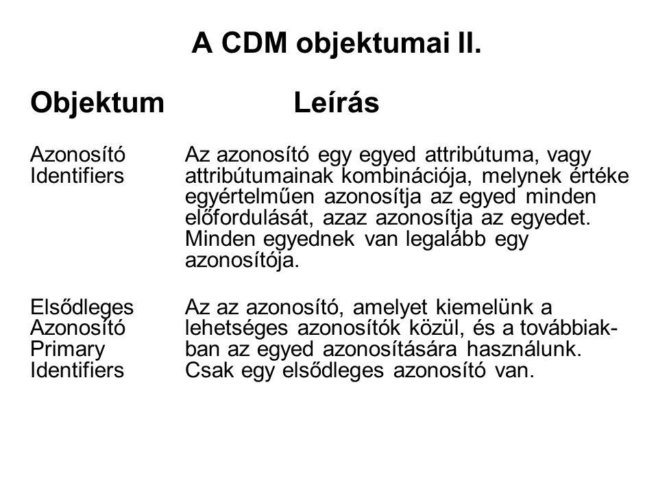 A CDM objektumai II.
