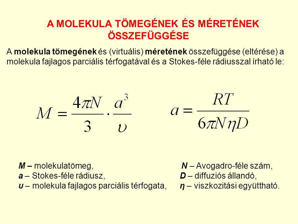 A MOLEKULA TÖMEGÉNEK ÉS MÉRETÉNEK ÖSSZEFÜGGÉSE A molekula tömegének és (virtuális) méretének összefüggése (eltérése) a molekula fajlagos parciális tér