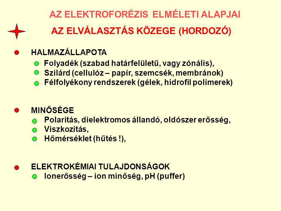 AZ ELEKTROFORÉZIS ELMÉLETI ALAPJAI AZ ELVÁLASZTÁS KÖZEGE (HORDOZÓ) HALMAZÁLLAPOTA Folyadék (szabad határfelületű, vagy zónális), Szilárd (cellulóz – p