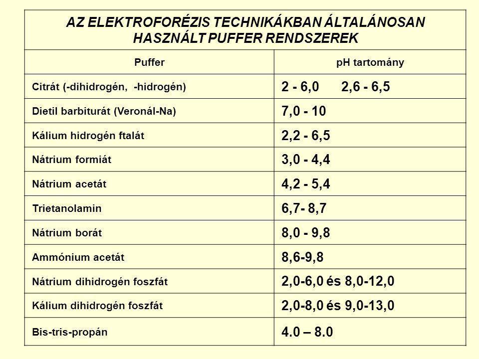 AZ ELEKTROFORÉZIS TECHNIKÁKBAN ÁLTALÁNOSAN HASZNÁLT PUFFER RENDSZEREK PufferpH tartomány Citrát (-dihidrogén, -hidrogén) 2 - 6,0 2,6 - 6,5 Dietil barb