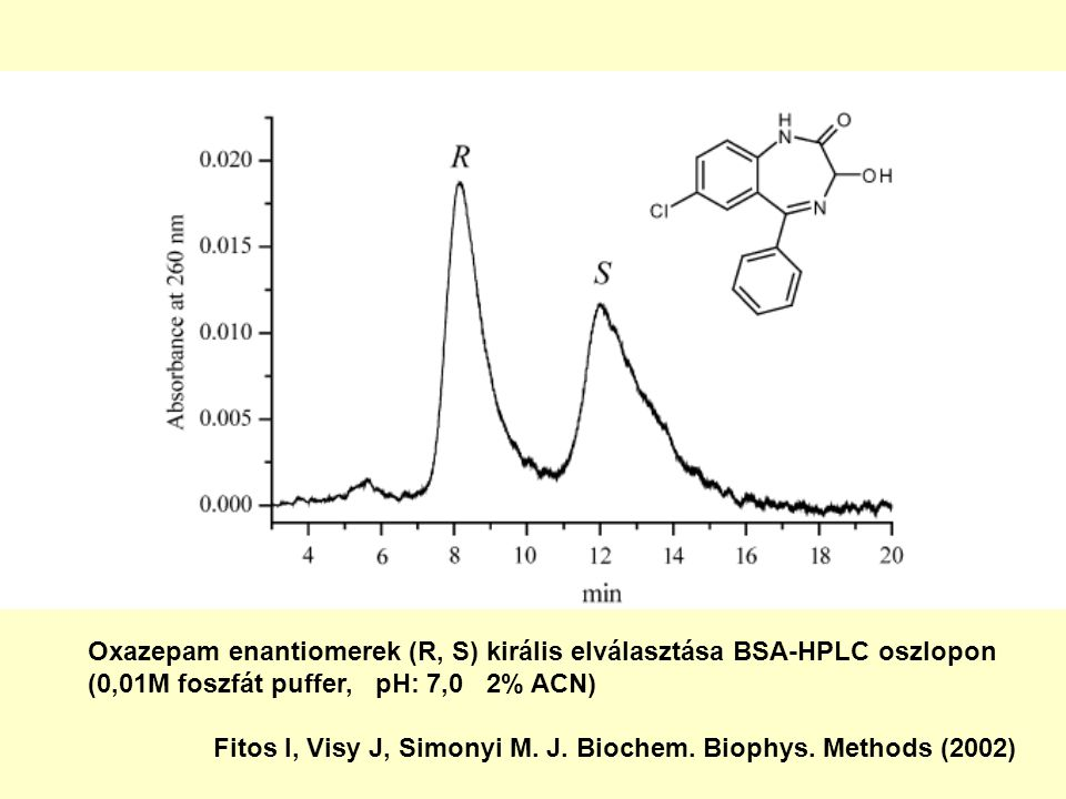1.Fitos, I., Visy, J., Simonyi, M. and Hermansson, J. (1995). Separation of enantiomers of benzodiazepines on the Chiral-AGP column. J. Chromatogr. A,