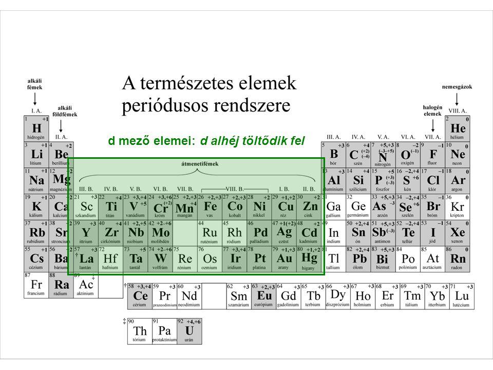 f mező elemei: f alhéj töltődik fel lantanoidák aktinoidák