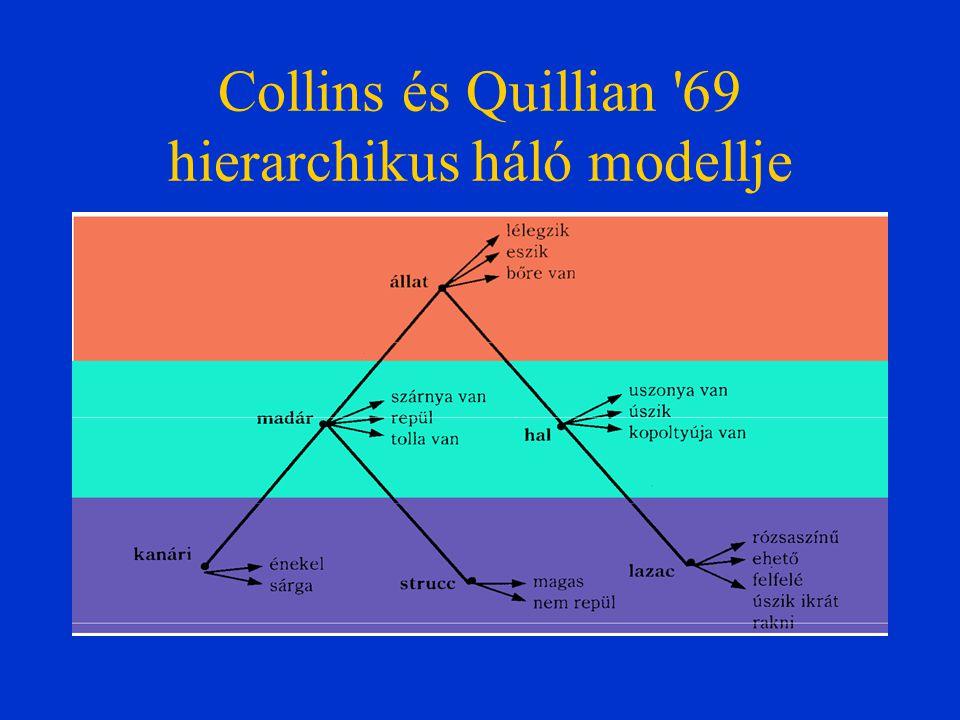 Collins és Quillian '69 hierarchikus háló modellje