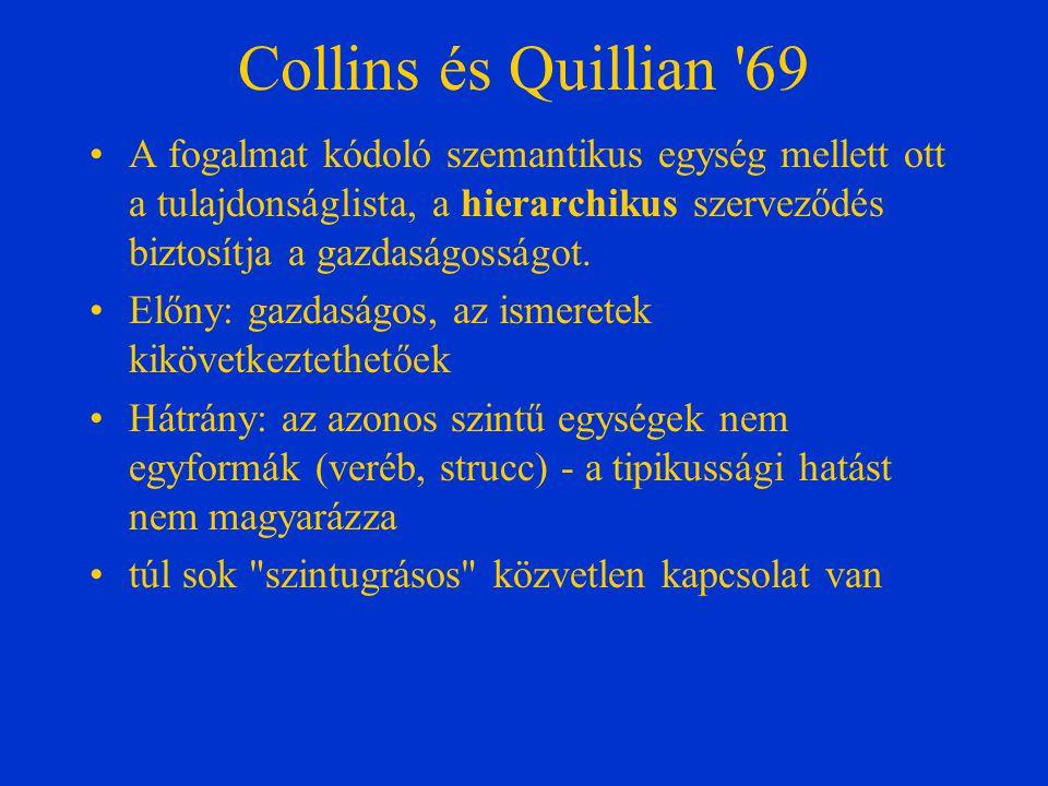 Collins és Quillian '69 A fogalmat kódoló szemantikus egység mellett ott a tulajdonságlista, a hierarchikus szerveződés biztosítja a gazdaságosságot.