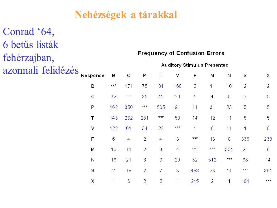 Nehézségek a tárakkal Conrad '64, 6 betűs listák fehérzajban, azonnali felidézés