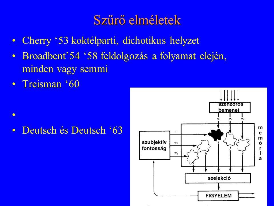 Szűrő elméletek Cherry '53 koktélparti, dichotikus helyzet Broadbent'54 '58 feldolgozás a folyamat elején, minden vagy semmi Treisman '60 Deutsch és Deutsch '63