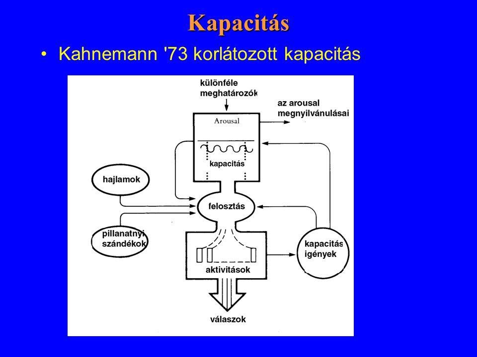Kapacitás Kahnemann 73 korlátozott kapacitás