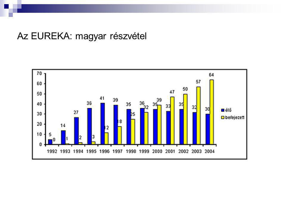 Az EUREKA: magyar részvétel