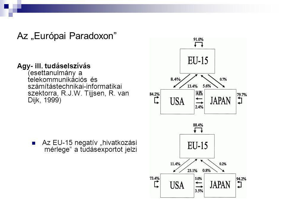 "Az ""Európai Paradoxon Agy- ill."