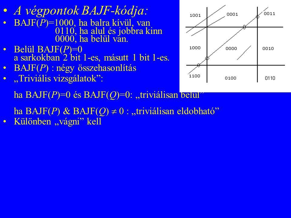 A végpontok BAJF-kódja: BAJF(P)=1000, ha balra kívül, van 0110, ha alul és jobbra kinn 0000, ha belül van. Belül BAJF(P)=0 a sarkokban 2 bit 1-es, más
