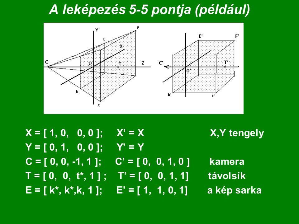 A leképezés 5-5 pontja (például) X = [ 1, 0, 0, 0 ]; X' = X X,Y tengely Y = [ 0, 1, 0, 0 ]; Y' = Y C = [ 0, 0, -1, 1 ]; C' = [ 0, 0, 1, 0 ] kamera T =