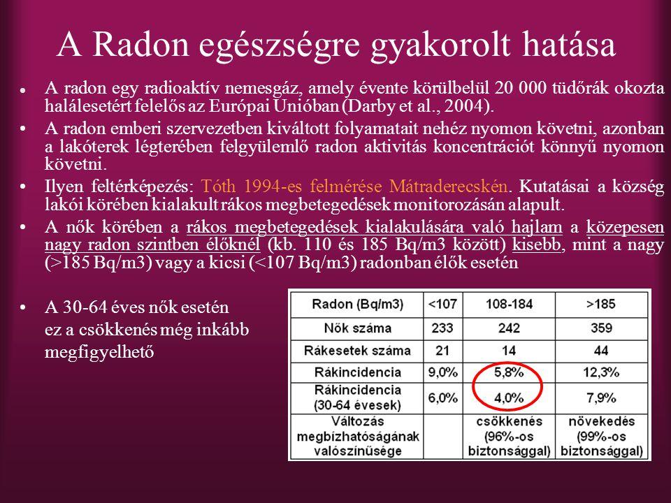 A radon egy radioaktív nemesgáz, amely évente körülbelül 20 000 tüdőrák okozta halálesetért felelős az Európai Unióban (Darby et al., 2004).