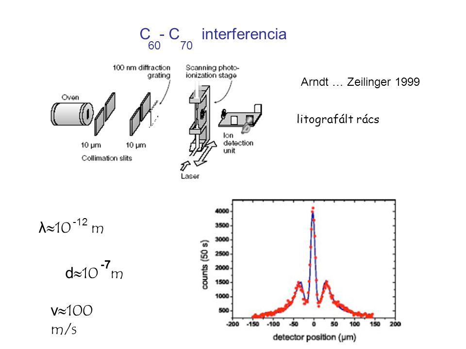 Arndt … Zeilinger 1999 litografált rács C - C interferencia 60 70 -12 λ≈10 m d≈10 m v≈100 m/s -7