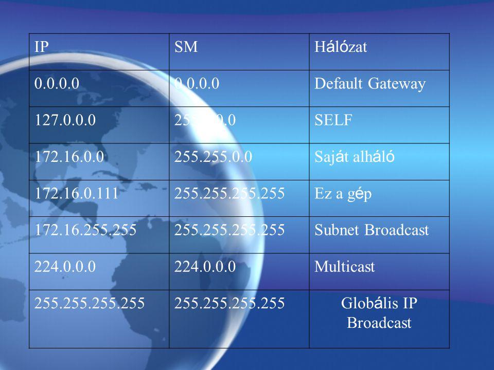 IPSM H á l ó zat 0.0.0.0 Default Gateway 127.0.0.0255.0.0.0SELF 172.16.0.0255.255.0.0 Saj á t alh á l ó 172.16.0.111255.255.255.255 Ez a g é p 172.16.255.255255.255.255.255Subnet Broadcast 224.0.0.0 Multicast 255.255.255.255 Glob á lis IP Broadcast