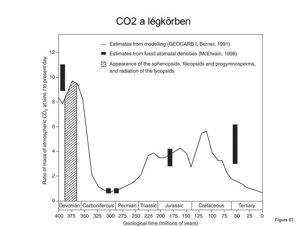 Figure 03 CO2 a légkörben