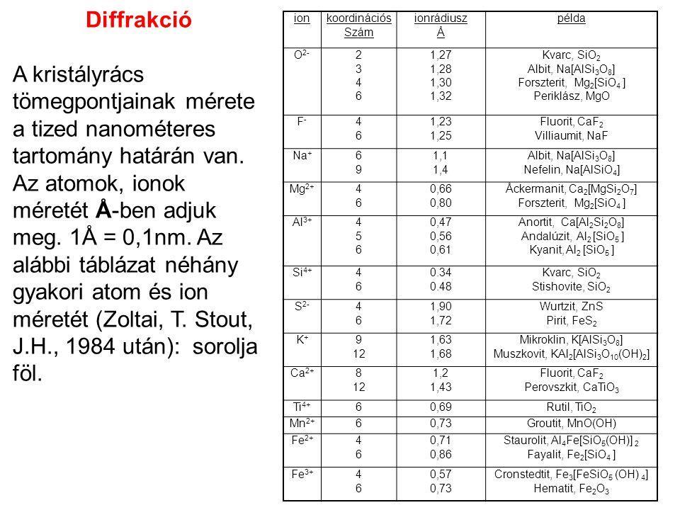 ionkoordinációs Szám ionrádiusz Å példa O 2- 23462346 1,27 1,28 1,30 1,32 Kvarc, SiO 2 Albit, Na[AlSi 3 O 8 ] Forszterit, Mg 2 [SiO 4 ] Periklász, MgO F-F- 4646 1,23 1,25 Fluorit, CaF 2 Villiaumit, NaF Na + 6969 1,1 1,4 Albit, Na[AlSi 3 O 8 ] Nefelin, Na[AlSiO 4 ] Mg 2+ 4646 0,66 0,80 Åckermanit, Ca 2 [MgSi 2 O 7 ] Forszterit, Mg 2 [SiO 4 ] Al 3+ 456456 0,47 0,56 0,61 Anortit, Ca[Al 2 Si 2 O 8 ] Andalúzit, Al 2 [SiO 5 ] Kyanit, Al 2 [SiO 5 ] Si 4+ 4646 0.34 0.48 Kvarc, SiO 2 Stishovite, SiO 2 S 2- 4646 1,90 1,72 Wurtzit, ZnS Pirit, FeS 2 K+K+ 9 12 1,63 1,68 Mikroklin, K[AlSi 3 O 8 ] Muszkovit, KAl 2 [AlSi 3 O 10 (OH) 2 ] Ca 2+ 8 12 1,2 1,43 Fluorit, CaF 2 Perovszkit, CaTiO 3 Ti 4+ 60,69Rutil, TiO 2 Mn 2+ 60,73Groutit, MnO(OH) Fe 2+ 4646 0,71 0,86 Staurolit, Al 4 Fe[SiO 5 (OH)] 2 Fayalit, Fe 2 [SiO 4 ] Fe 3+ 4646 0,57 0,73 Cronstedtit, Fe 3 [FeSiO 5 (OH) 4 ] Hematit, Fe 2 O 3 Diffrakció A kristályrács tömegpontjainak mérete a tized nanométeres tartomány határán van.